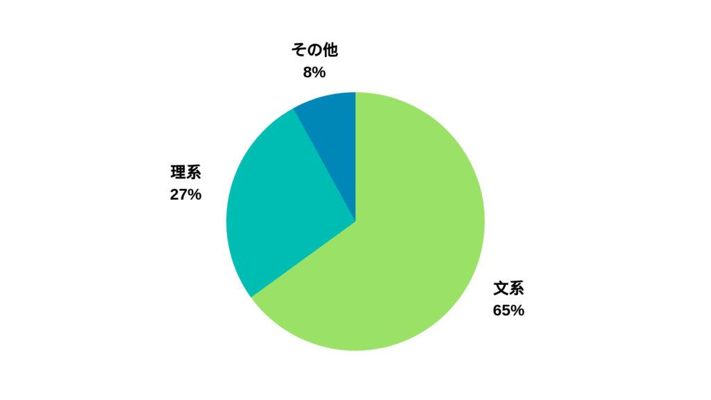 私立大学の文系理系の割合