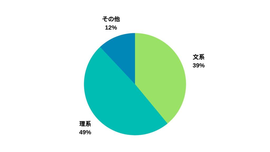国公立大学の文系理系の割合