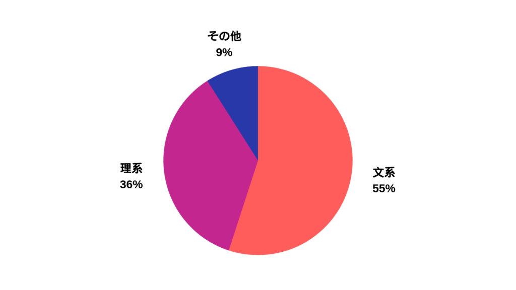 男性の文系理系の割合