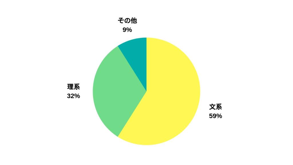 文系理系の割合